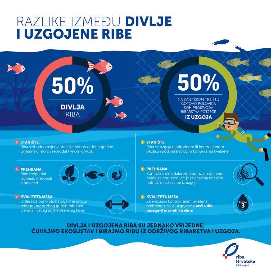 Razlike između divlje i uzgojene ribe