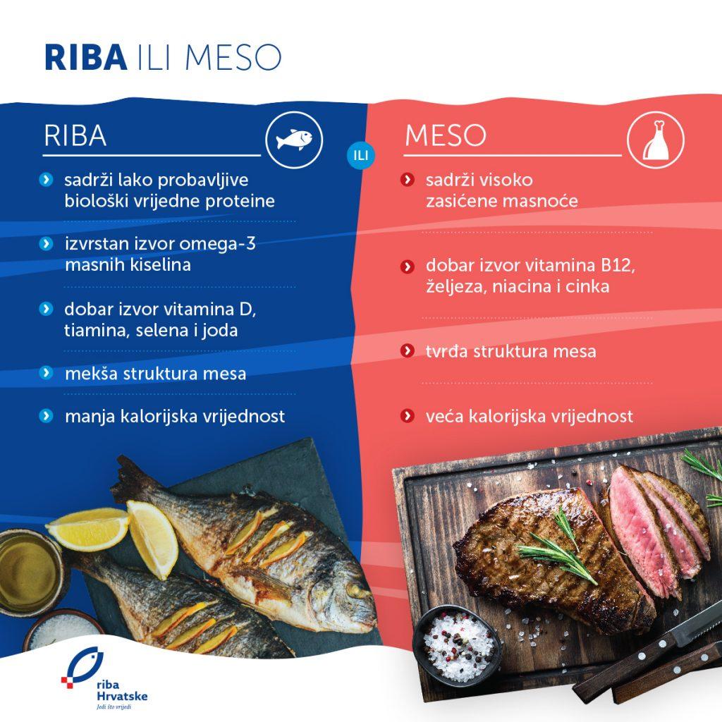 Riba ili meso